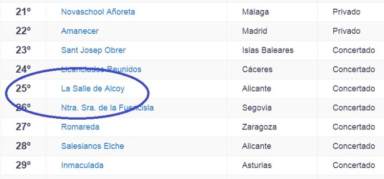 La Salle Alcoi entre els millors col·legis notables d'Espanya segons el rànquing de El Mundo