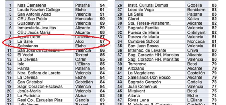 La Salle Alcoi entre els 50 millors col·legis privats i concertats de la C.Valenciana segons el rànquing de El Mundo