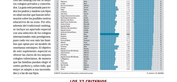 El colegio La Salle de Alcoi se posiciona entre los 20 mejores colegios de la Comunidad Valenciana